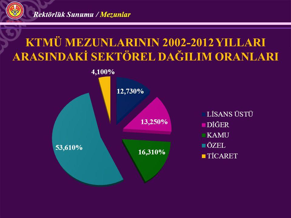 KTMÜ MEZUNLARININ 2002-2012 YILLARI ARASINDAKİ SEKTÖREL DAĞILIM ORANLARI Rektörlük Sunumu / Mezunlar