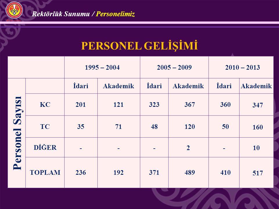 1995 – 20042005 – 20092010 – 2013 Personel Sayısı İdariAkademikİdariAkademikİdariAkademik KC201121323367360347 TC35714812050160 DİĞER---2-10 TOPLAM236