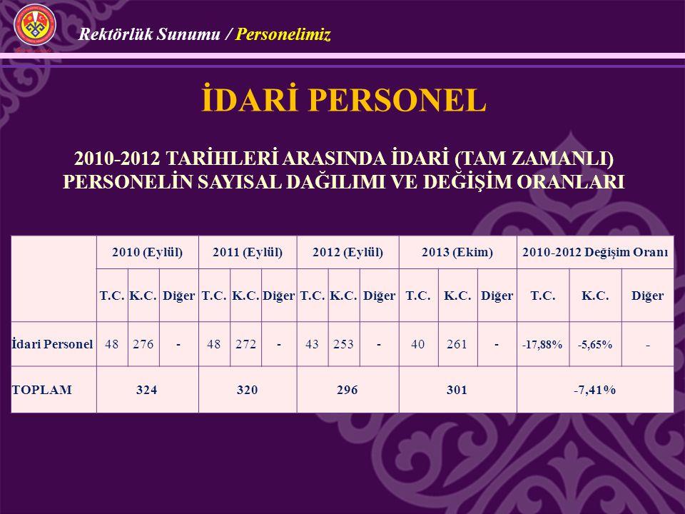 İDARİ PERSONEL 2010-2012 TARİHLERİ ARASINDA İDARİ (TAM ZAMANLI) PERSONELİN SAYISAL DAĞILIMI VE DEĞİŞİM ORANLARI 2010 (Eylül)2011 (Eylül)2012 (Eylül)20