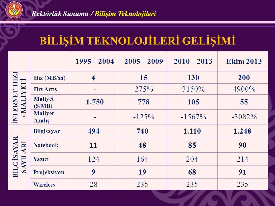 1995 – 20042005 – 20092010 – 2013Ekim 2013 İNTERNET HIZI / MALİYETİ Hız (MB/sn) 415130200 Hız Artış -275%3150%4900% Maliyet ($/MB) 1.75077810555 Maliy