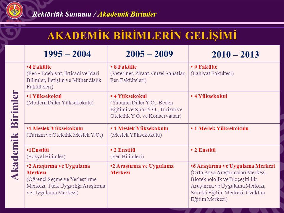 Rektörlük Sunumu / Akademik Birimler 1995 – 20042005 – 20092010 – 2013 Akademik Birimler 4 Fakülte (Fen - Edebiyat, İktisadi ve İdari Bilimler, İletiş