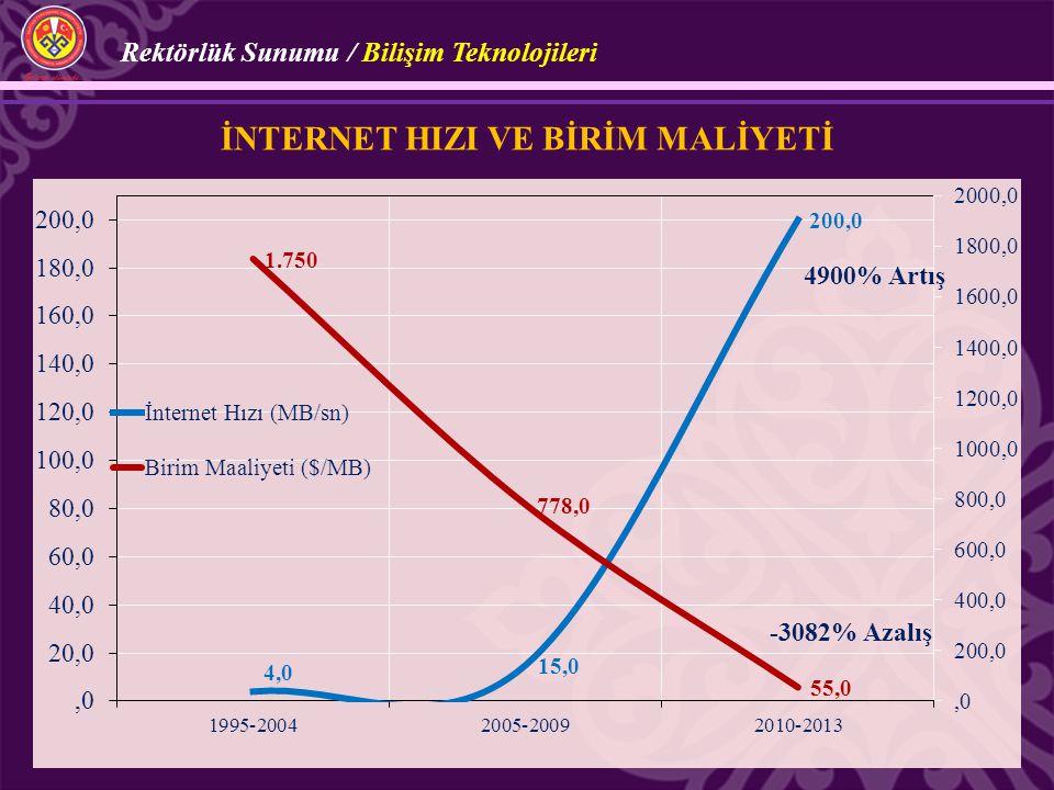 4900% Artış -3082% Azalış İNTERNET HIZI VE BİRİM MALİYETİ Rektörlük Sunumu / Bilişim Teknolojileri