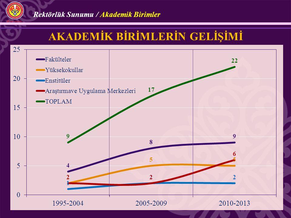 FAALİYETLER 2009-2010 Eğitim-Öğretim Yılı 2010-2011 Eğitim-Öğretim Yılı 2011-2012 Eğitim-Öğretim Yılı SEMPOZYUM ve KONGRE 15108 KONFERANS ve SEMİNER 89121173 PANEL 27 7 SERGİ 6715 PROJE 10292424 ULUSLARARASI YAYIN 117183218 İNDEKSLİ YAYIN (SCI-Expanded, SSCI, AHCI veya alan indeksleri) 101636 ULUSAL YAYIN 188250294 ULUSLARARASI BİLDİRİ 813995 ULUSAL BİLDİRİ 151415 KİTAP 212648 BİLİMSEL FAALİYETLER Rektörlük Sunumu / Bilimsel Faaliyetler