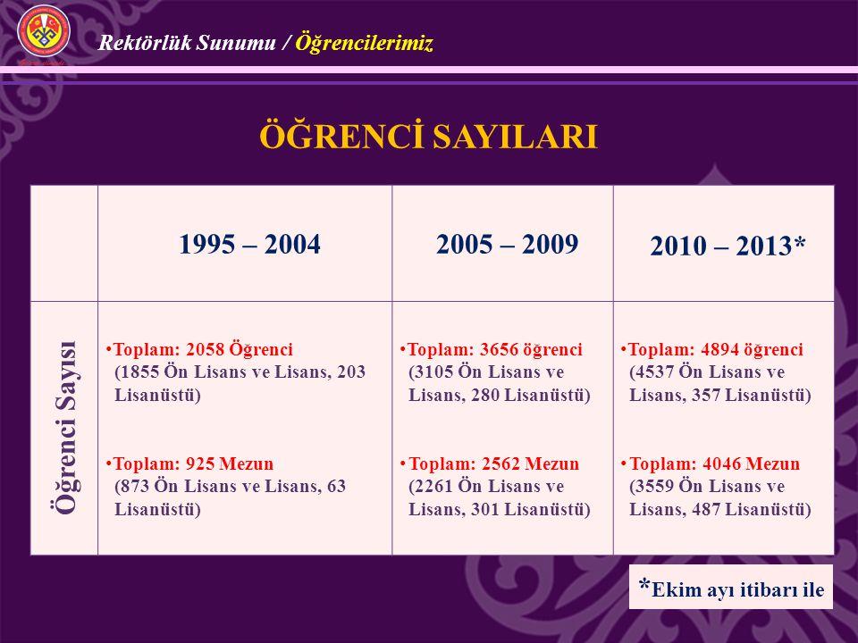 1995 – 20042005 – 20092010 – 2013* Öğrenci Sayısı Toplam: 2058 Öğrenci (1855 Ön Lisans ve Lisans, 203 Lisanüstü) Toplam: 925 Mezun (873 Ön Lisans ve L