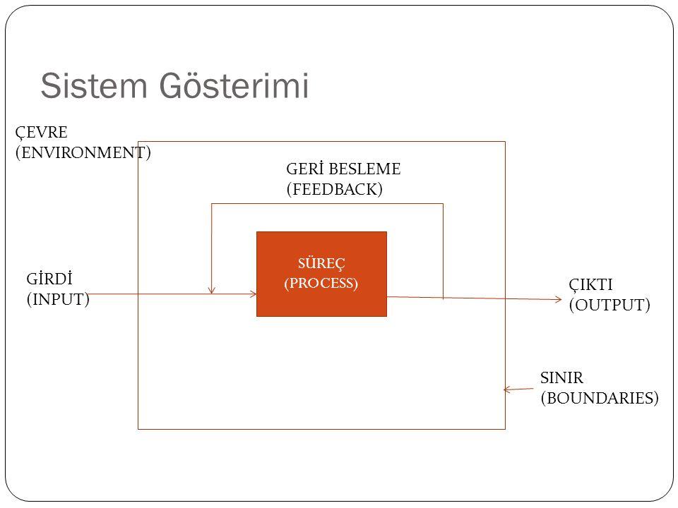 Sistem Gösterimi SÜREÇ (PROCESS) GİRDİ (INPUT) ÇIKTI (OUTPUT) GERİ BESLEME (FEEDBACK) ÇEVRE (ENVIRONMENT) SINIR (BOUNDARIES)