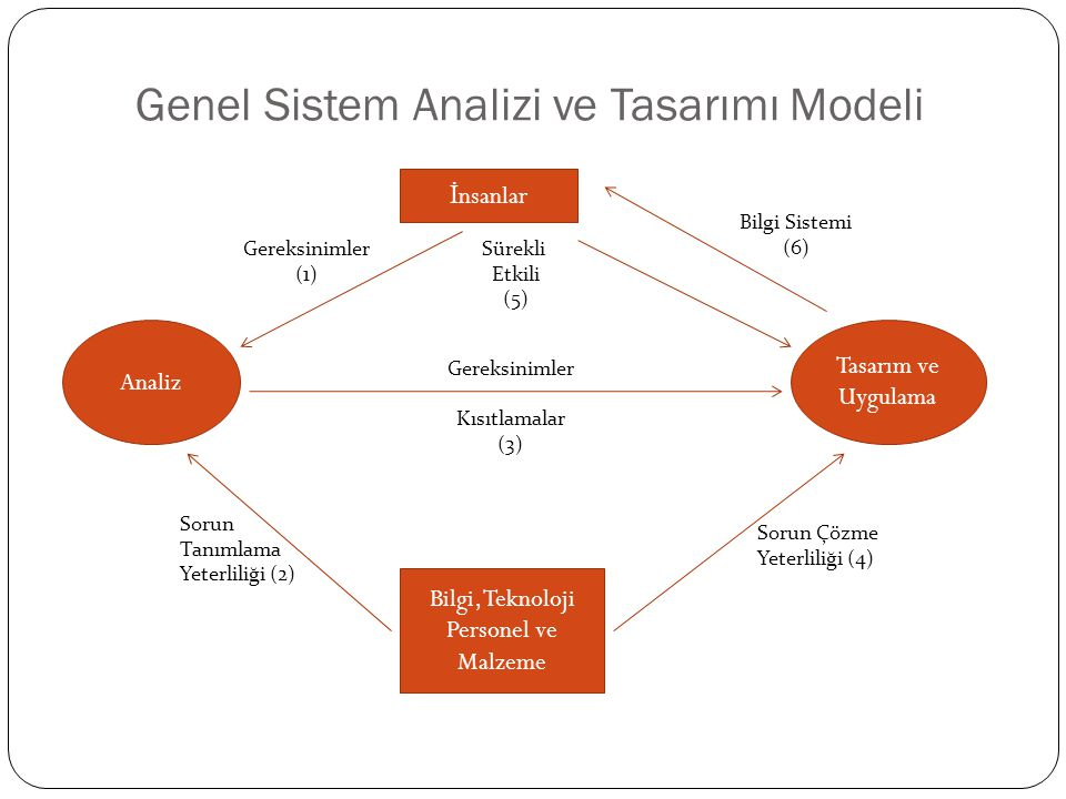 Genel Sistem Analizi ve Tasarımı Modeli İ nsanlar Bilgi, Teknoloji Personel ve Malzeme Analiz Tasarım ve Uygulama Gereksinimler (1) Sürekli Etkili (5) Bilgi Sistemi (6) Gereksinimler Kısıtlamalar (3) Sorun Tanımlama Yeterliliği (2) Sorun Çözme Yeterliliği (4)