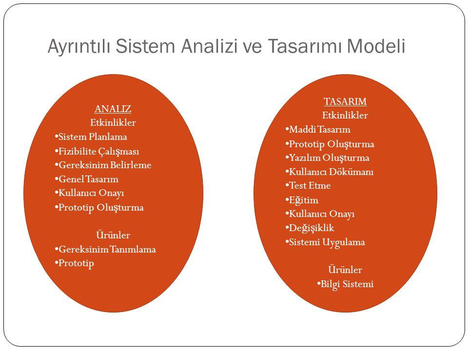 Ayrıntılı Sistem Analizi ve Tasarımı Modeli ANALIZ Etkinlikler Sistem Planlama Fizibilite Çalı ş ması Gereksinim Belirleme Genel Tasarım Kullanıcı Onayı Prototip Olu ş turma Ürünler Gereksinim Tanımlama Prototip TASARIM Etkinlikler Maddi Tasarım Prototip Olu ş turma Yazılım Olu ş turma Kullanıcı Dökümanı Test Etme E ğ itim Kullanıcı Onayı De ğ i ş iklik Sistemi Uygulama Ürünler Bilgi Sistemi