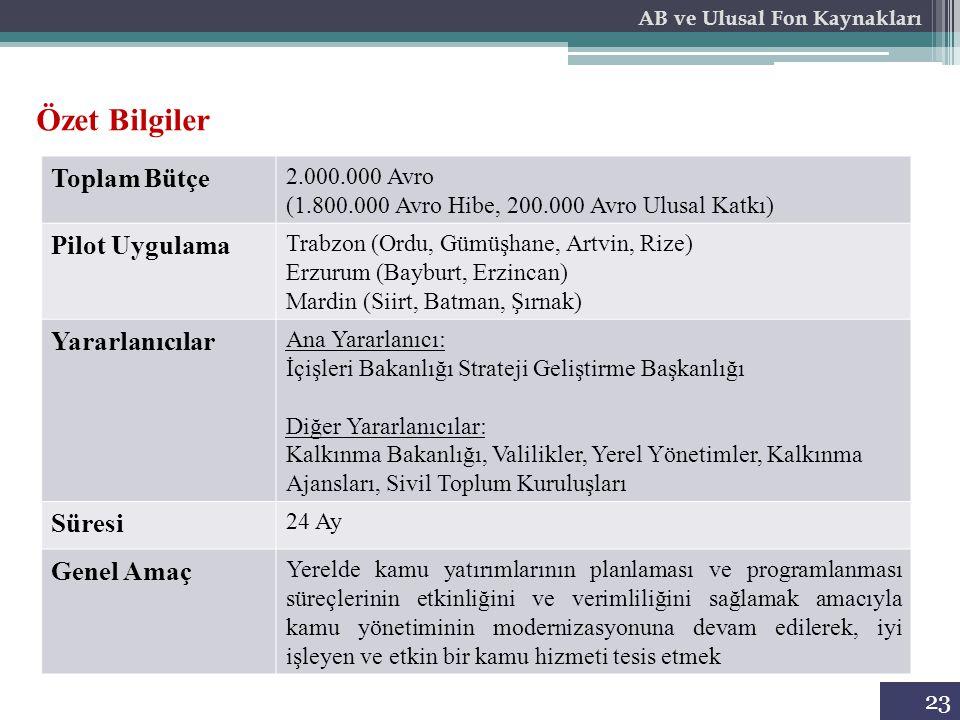 23 AB ve Ulusal Fon Kaynakları Toplam Bütçe 2.000.000 Avro (1.800.000 Avro Hibe, 200.000 Avro Ulusal Katkı) Pilot Uygulama Trabzon (Ordu, Gümüşhane, A