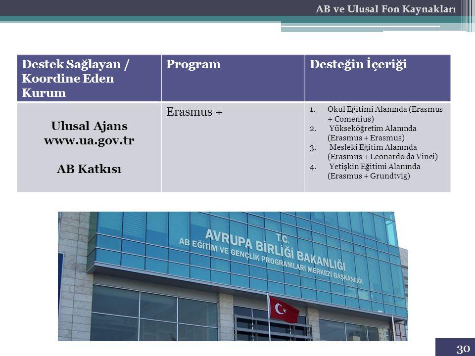 30 Destek Sağlayan / Koordine Eden Kurum ProgramDesteğin İçeriği Ulusal Ajans www.ua.gov.tr AB Katkısı Erasmus + 1.Okul Eğitimi Alanında (Erasmus + Co