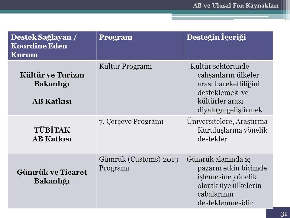 31 Destek Sağlayan / Koordine Eden Kurum ProgramDesteğin İçeriği Kültür ve Turizm Bakanlığı AB Katkısı Kültür Programı Kültür sektöründe çalışanların