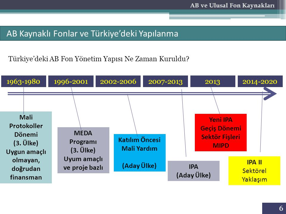 6 AB Kaynaklı Fonlar ve Türkiye'deki Yapılanma AB ve Ulusal Fon Kaynakları Türkiye'deki AB Fon Yönetim Yapısı Ne Zaman Kuruldu? 1963-19801996-20012002
