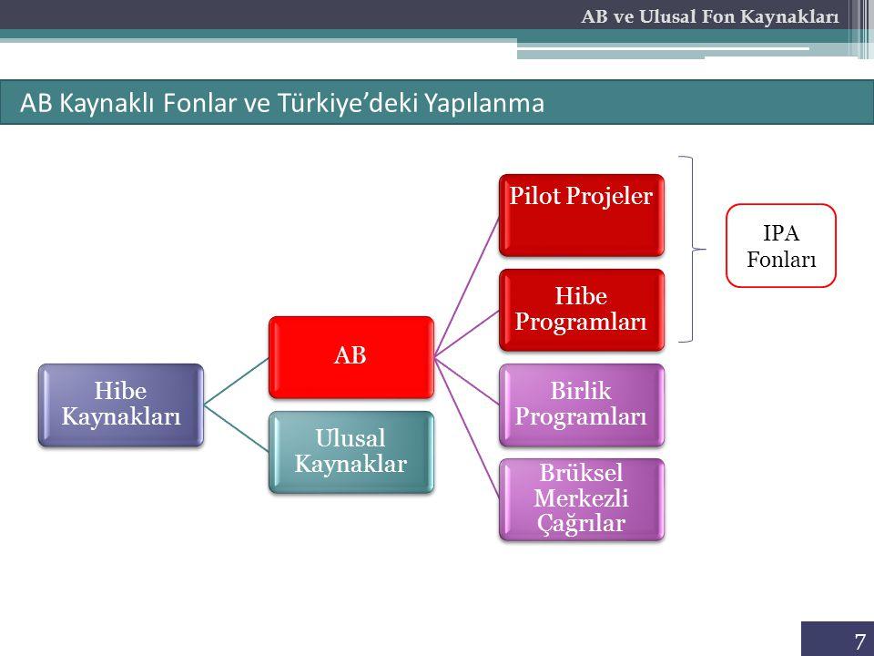 7 AB Kaynaklı Fonlar ve Türkiye'deki Yapılanma AB ve Ulusal Fon Kaynakları Hibe Kaynakları AB Pilot Projeler Hibe Programları Birlik Programları Brüks