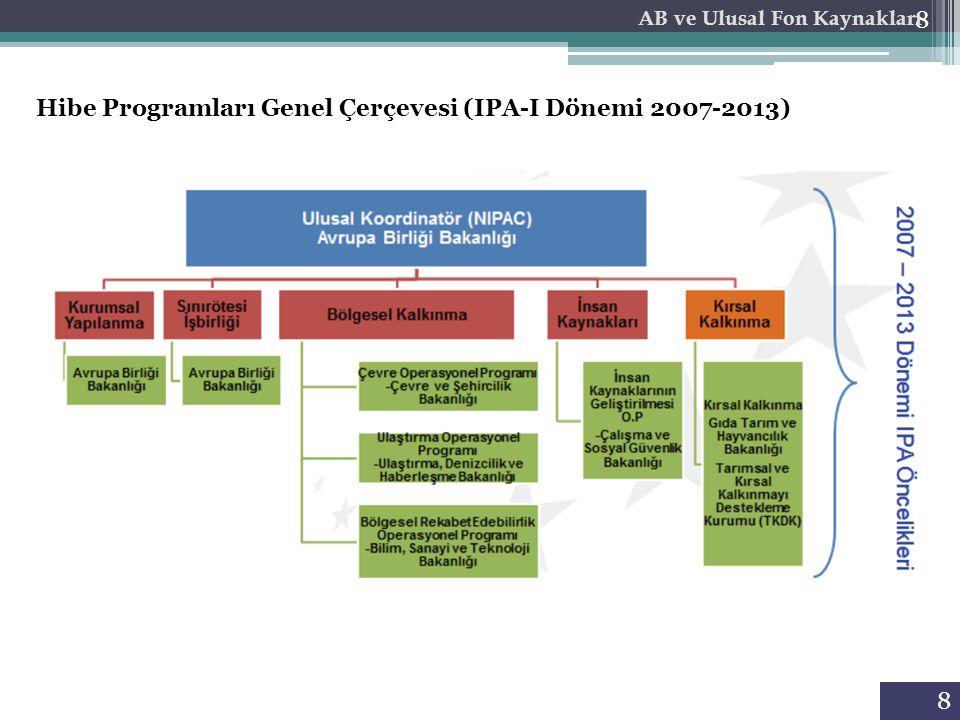 8 AB ve Ulusal Fon Kaynakları Hibe Programları Genel Çerçevesi (IPA-I Dönemi 2007-2013) 8