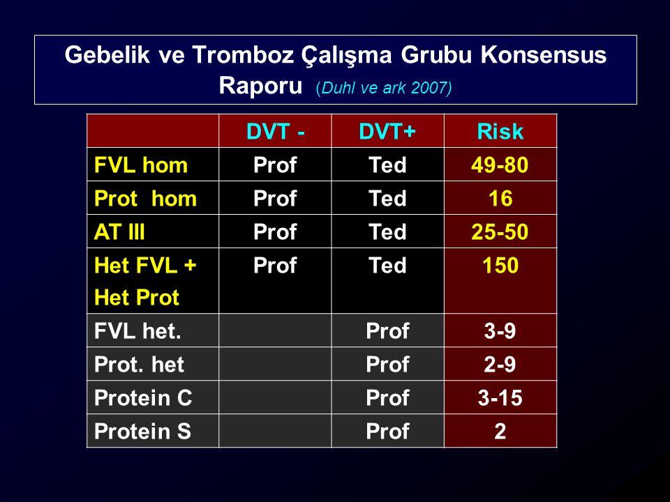 Gebelik ve Tromboz Çalışma Grubu Konsensus Raporu (Duhl ve ark 2007) DVT -DVT+Risk FVL homProfTed49-80 Prot homProfTed16 AT IIIProfTed25-50 Het FVL + Het Prot ProfTed150 FVL het.Prof3-9 Prot.
