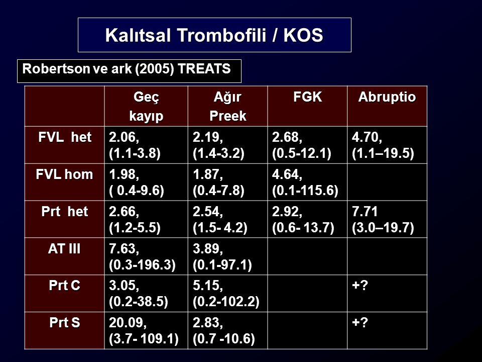 Kalıtsal Trombofili / KOS GeçkayıpAğırPreekFGKAbruptio FVL het 2.06, (1.1-3.8) 2.19, (1.4-3.2) 2.68, (0.5-12.1) 4.70, (1.1–19.5) FVL hom 1.98, ( 0.4-9