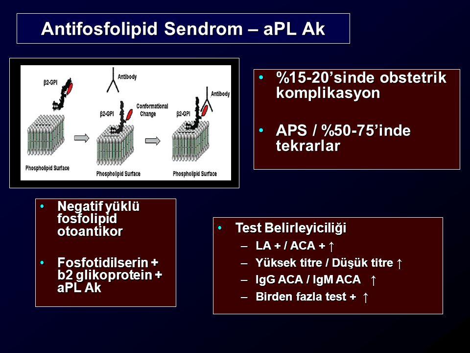%15-20'sinde obstetrik komplikasyon%15-20'sinde obstetrik komplikasyon APS / %50-75'inde tekrarlarAPS / %50-75'inde tekrarlar Antifosfolipid Sendrom – aPL Ak Negatif yüklü fosfolipid otoantikorNegatif yüklü fosfolipid otoantikor Fosfotidilserin + b2 glikoprotein + aPL AkFosfotidilserin + b2 glikoprotein + aPL Ak Test BelirleyiciliğiTest Belirleyiciliği –LA + / ACA + ↑ –Yüksek titre / Düşük titre ↑ –IgG ACA / IgM ACA ↑ –Birden fazla test + ↑