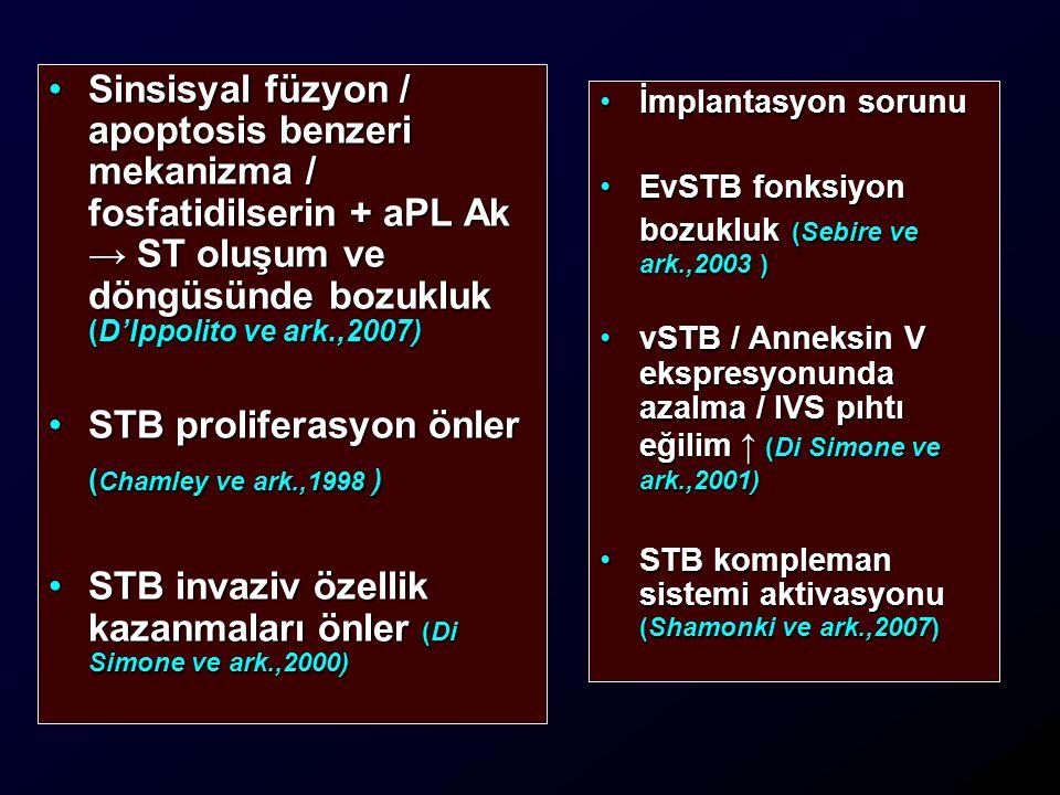 İmplantasyon sorunuİmplantasyon sorunu EvSTB fonksiyon bozukluk (Sebire ve ark.,2003 )EvSTB fonksiyon bozukluk (Sebire ve ark.,2003 ) vSTB / Anneksin V ekspresyonunda azalma / IVS pıhtı eğilim ↑ (Di Simone ve ark.,2001)vSTB / Anneksin V ekspresyonunda azalma / IVS pıhtı eğilim ↑ (Di Simone ve ark.,2001) STB kompleman sistemi aktivasyonu (Shamonki ve ark.,2007)STB kompleman sistemi aktivasyonu (Shamonki ve ark.,2007) Sinsisyal füzyon / apoptosis benzeri mekanizma / fosfatidilserin + aPL Ak → ST oluşum ve döngüsünde bozukluk (D'Ippolito ve ark.,2007)Sinsisyal füzyon / apoptosis benzeri mekanizma / fosfatidilserin + aPL Ak → ST oluşum ve döngüsünde bozukluk (D'Ippolito ve ark.,2007) STB proliferasyon önler ( Chamley ve ark.,1998 )STB proliferasyon önler ( Chamley ve ark.,1998 ) STB invaziv özellik kazanmaları önler (Di Simone ve ark.,2000)STB invaziv özellik kazanmaları önler (Di Simone ve ark.,2000)