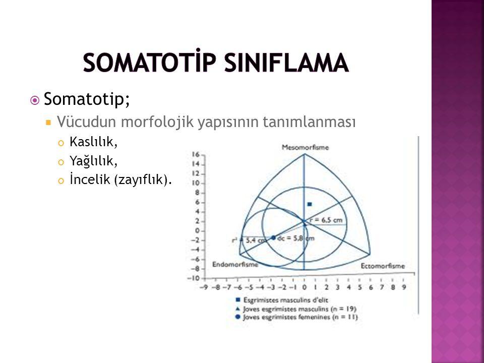  Somatotip;  Vücudun morfolojik yapısının tanımlanması Kaslılık, Yağlılık, İncelik (zayıflık).