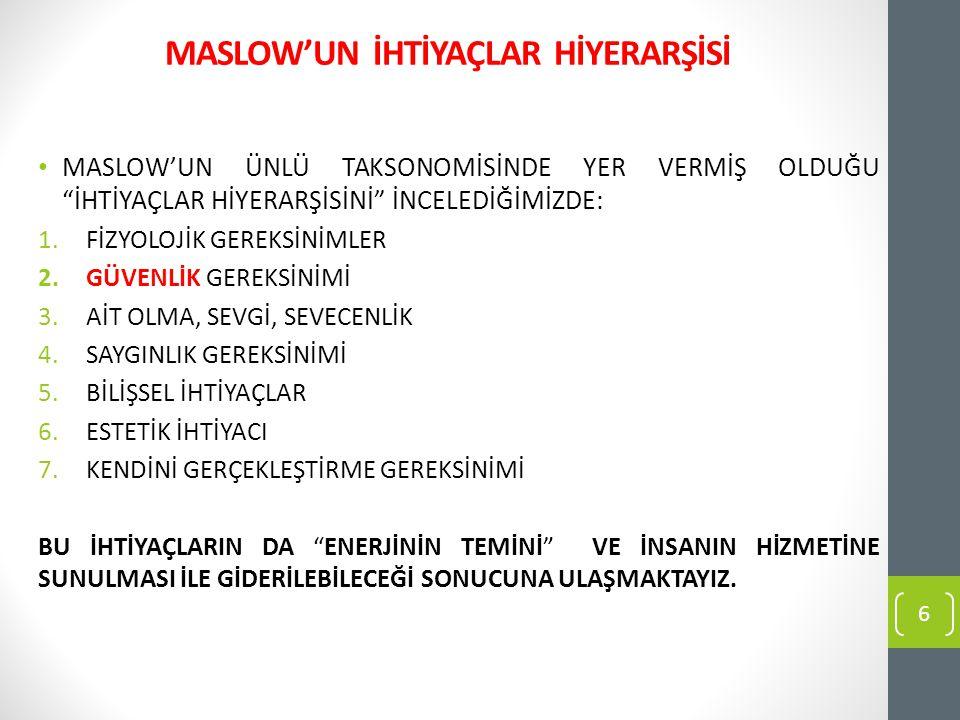 """MASLOW'UN İHTİYAÇLAR HİYERARŞİSİ MASLOW'UN ÜNLÜ TAKSONOMİSİNDE YER VERMİŞ OLDUĞU """"İHTİYAÇLAR HİYERARŞİSİNİ"""" İNCELEDİĞİMİZDE: 1.FİZYOLOJİK GEREKSİNİMLE"""