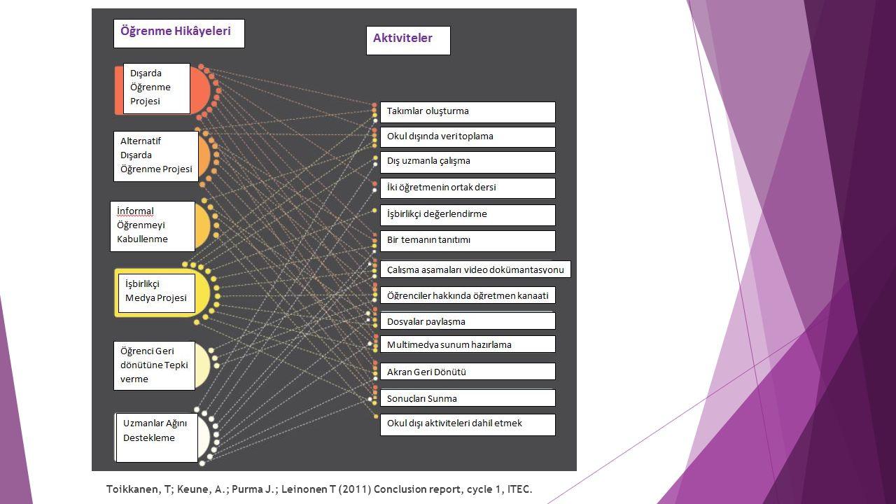 Toikkanen, T; Keune, A.; Purma J.; Leinonen T (2011) Conclusion report, cycle 1, ITEC.