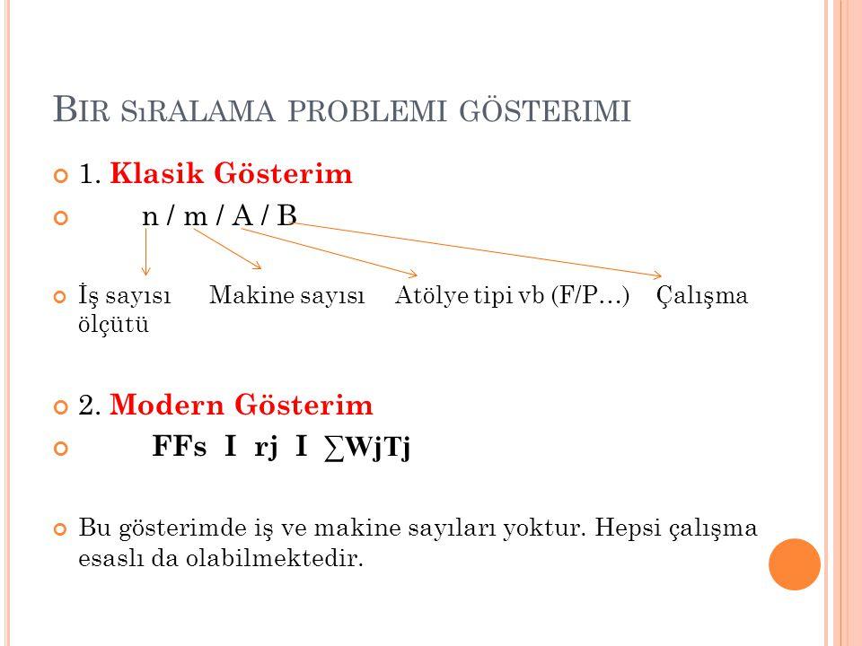 B IR SıRALAMA PROBLEMI GÖSTERIMI 1. Klasik Gösterim n / m / A / B İş sayısı Makine sayısı Atölye tipi vb (F/P…) Çalışma ölçütü 2. Modern Gösterim FFs