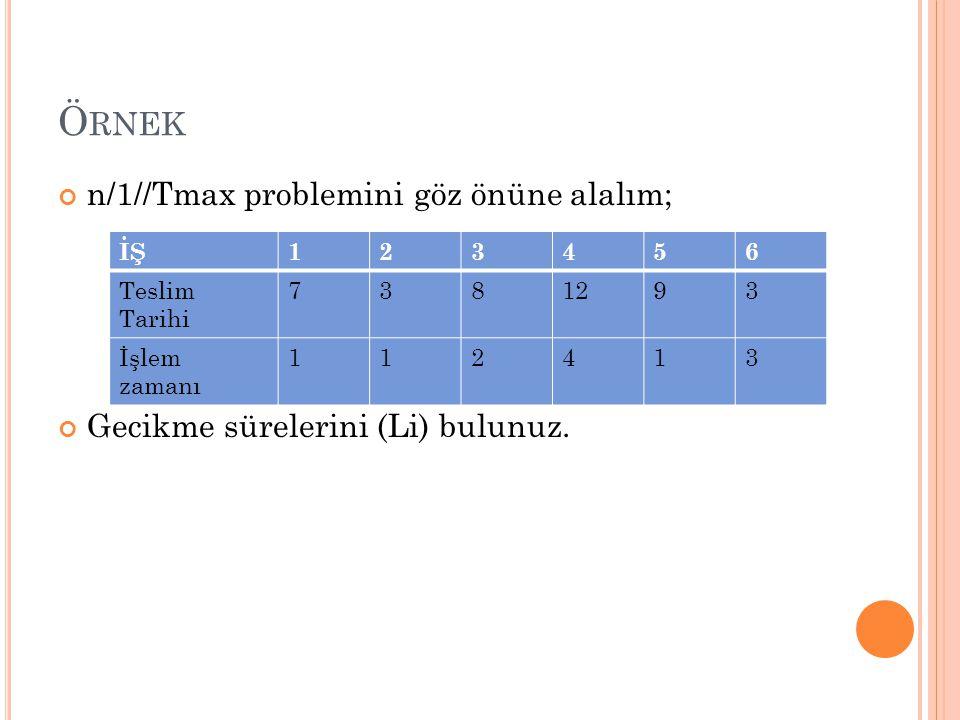 Ö RNEK n/1//Tmax problemini göz önüne alalım; Gecikme sürelerini (Li) bulunuz. İŞ123456 Teslim Tarihi 7381293 İşlem zamanı 112413