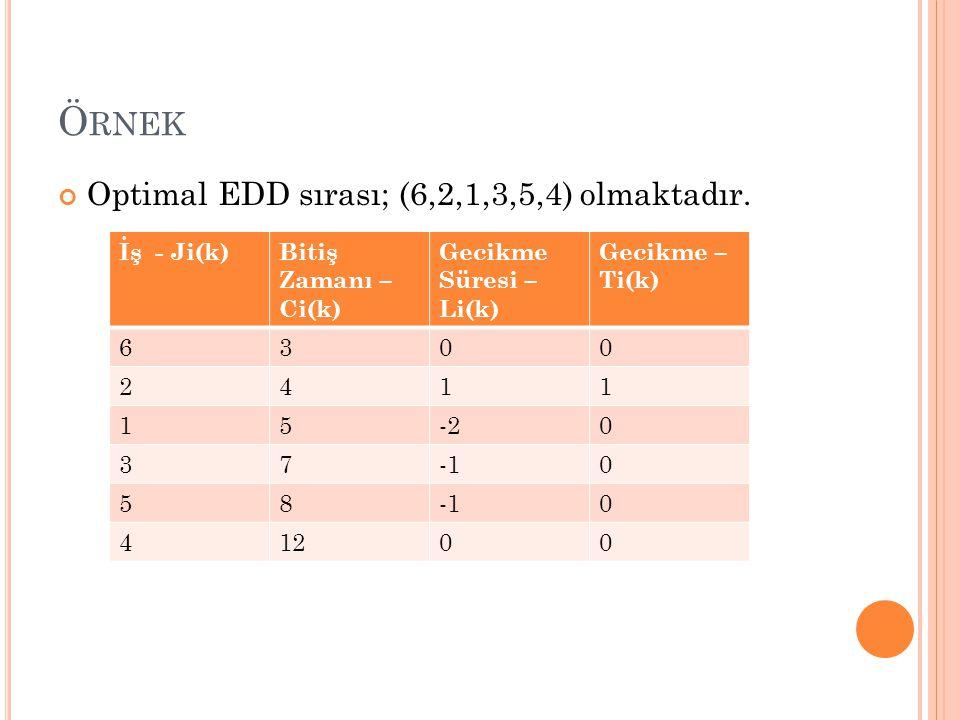Ö RNEK Optimal EDD sırası; (6,2,1,3,5,4) olmaktadır. İş - Ji(k)Bitiş Zamanı – Ci(k) Gecikme Süresi – Li(k) Gecikme – Ti(k) 6300 2411 15-20 370 58 0 41