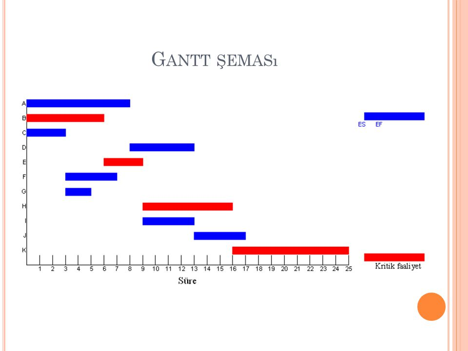 Ö RNEK Aşağıda verilen bir 7/1//F ort probleminde; Bilgileri verilmiştir.