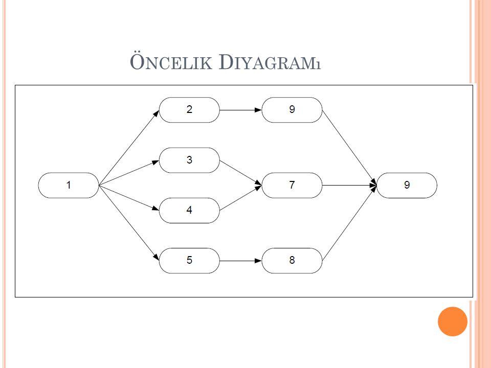 Ö RNEK Optimal SPT sıralaması şöyledir: (7, 5, 4, 2, 1, 6, 3) Fi(1) = 1 Fi(2) = 1+2 = 3 Fi(3) = 1+2+3= 6 Fi(4) = 1+2+3+4 = 10 Fi(5) = 1+2+3+4+6 = 16 Fi(6) = 1+2+3+4+6+7= 23 Fi(7) = 1+2+3+4+6+7+8 = 31 Toplamı = 90' dır.