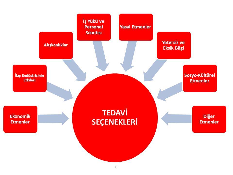 TEDAVİ SEÇENEKLERİ Ekonomik Etmenler İlaç Endüstrisinin Etkileri Alışkanlıklar İş Yükü ve Personel Sıkıntısı Yasal Etmenler Yetersiz ve Eksik Bilgi Sosyo-Kültürel Etmenler Diğer Etmenler 15