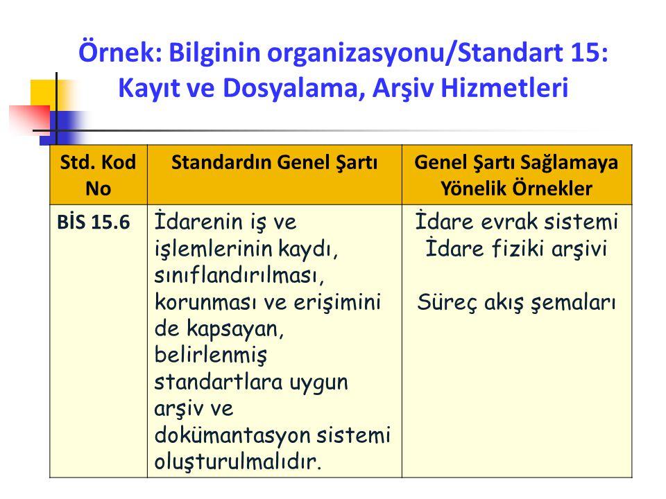 Örnek: Bilginin organizasyonu/Standart 15: Kayıt ve Dosyalama, Arşiv Hizmetleri Std. Kod No Standardın Genel ŞartıGenel Şartı Sağlamaya Yönelik Örnekl