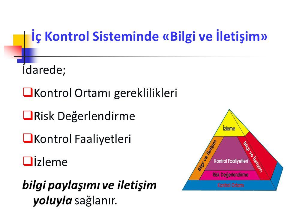 İç Kontrol Sisteminde «Bilgi ve İletişim» İdarede;  Kontrol Ortamı gereklilikleri  Risk Değerlendirme  Kontrol Faaliyetleri  İzleme bilgi paylaşım