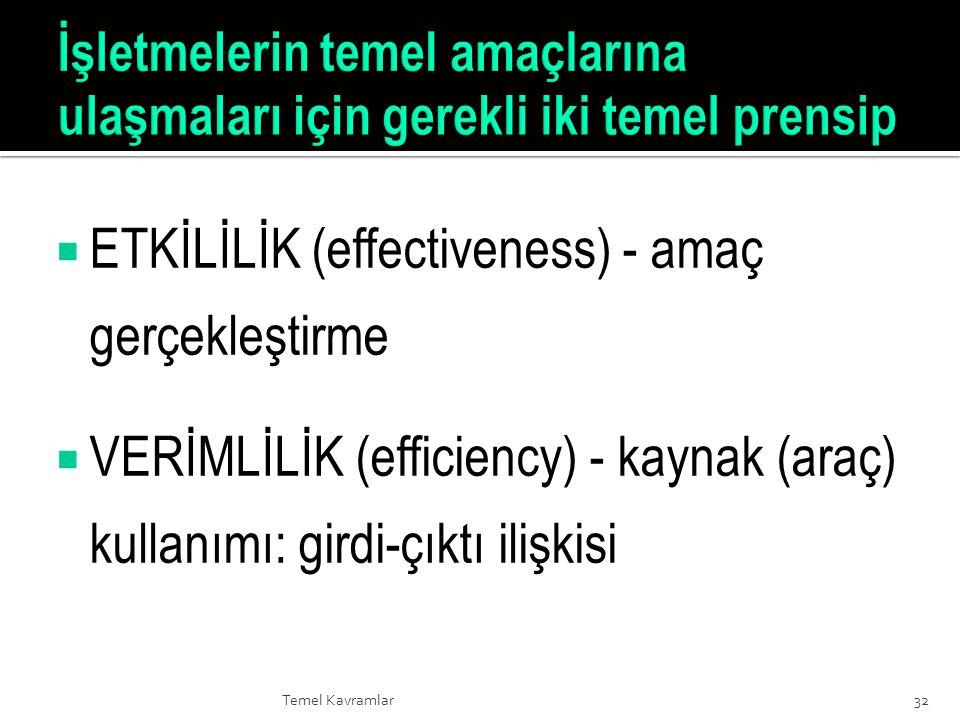 Temel Kavramlar  ETKİLİLİK (effectiveness) - amaç gerçekleştirme  VERİMLİLİK (efficiency) - kaynak (araç) kullanımı: girdi-çıktı ilişkisi 32