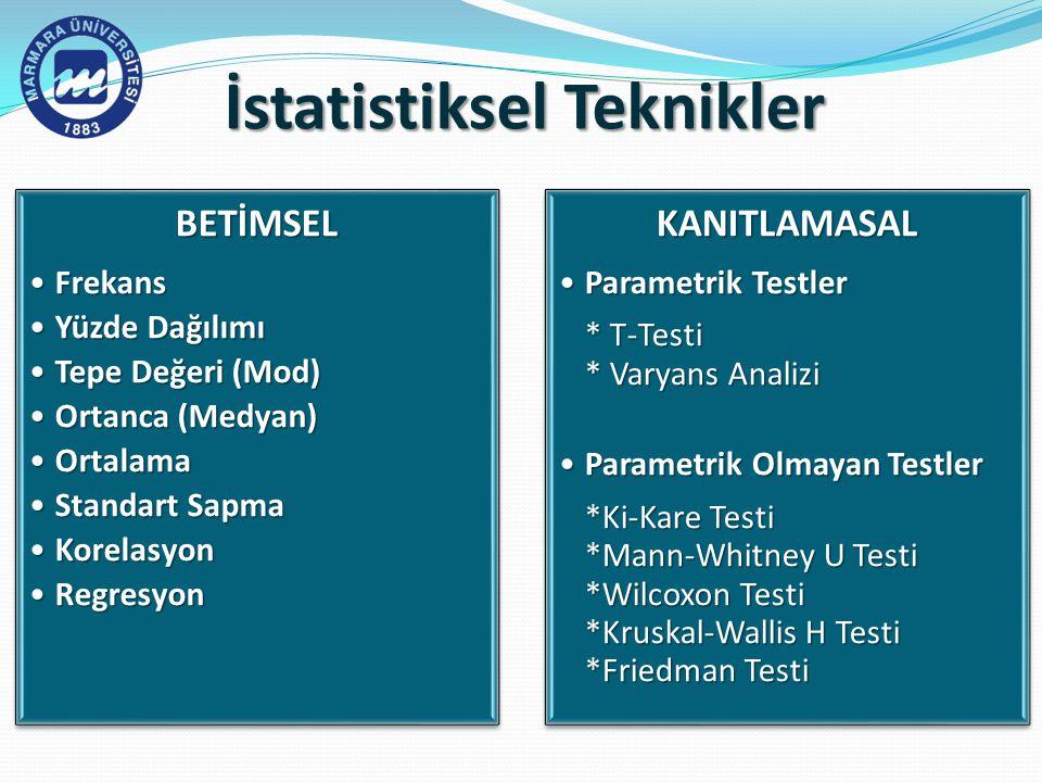 BETİMSEL FrekansFrekans Yüzde DağılımıYüzde Dağılımı Tepe Değeri (Mod)Tepe Değeri (Mod) Ortanca (Medyan)Ortanca (Medyan) OrtalamaOrtalama Standart SapmaStandart Sapma KorelasyonKorelasyon RegresyonRegresyonKANITLAMASAL Parametrik TestlerParametrik Testler * T-Testi* T-Testi * Varyans Analizi* Varyans Analizi Parametrik Olmayan TestlerParametrik Olmayan Testler *Ki-Kare Testi*Ki-Kare Testi *Mann-Whitney U Testi*Mann-Whitney U Testi *Wilcoxon Testi*Wilcoxon Testi *Kruskal-Wallis H Testi*Kruskal-Wallis H Testi *Friedman Testi*Friedman Testi İstatistiksel Teknikler
