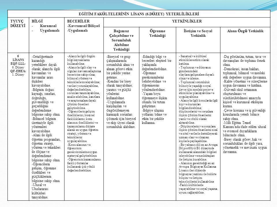 EĞİTİM FAK Ü LTELERİNİN LİSANS (6.D Ü ZEY) YETERLİLİKLERİ TYUY Ç D Ü ZEYİ BİLGİ -Kuramsal -Uygulamalı BECERİLER -Kavramsal/Bilişsel -Uygulamalı YETKİN