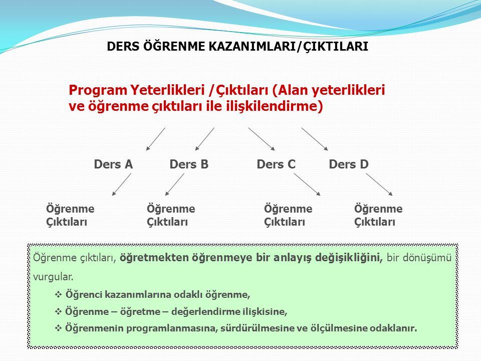 DERS ÖĞRENME KAZANIMLARI/ÇIKTILARI Ders A Program Yeterlikleri /Çıktıları (Alan yeterlikleri ve öğrenme çıktıları ile ilişkilendirme) Ders BDers CDers