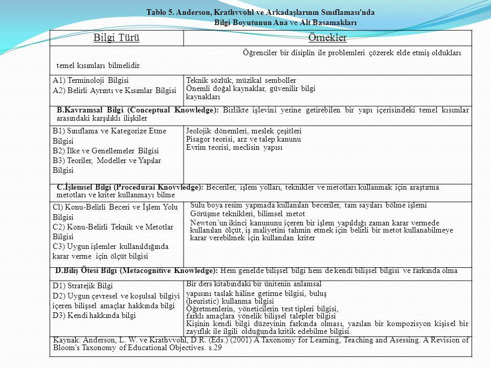 Tablo 5. Anderson, Krathvvohl ve Arkadaşlarının Sınıflaması'nda Bilgi Boyutunun Ana ve Alt Basamakları Bilgi TürüÖrnekler A.Olgulara Dayanan Bilgi (Fa