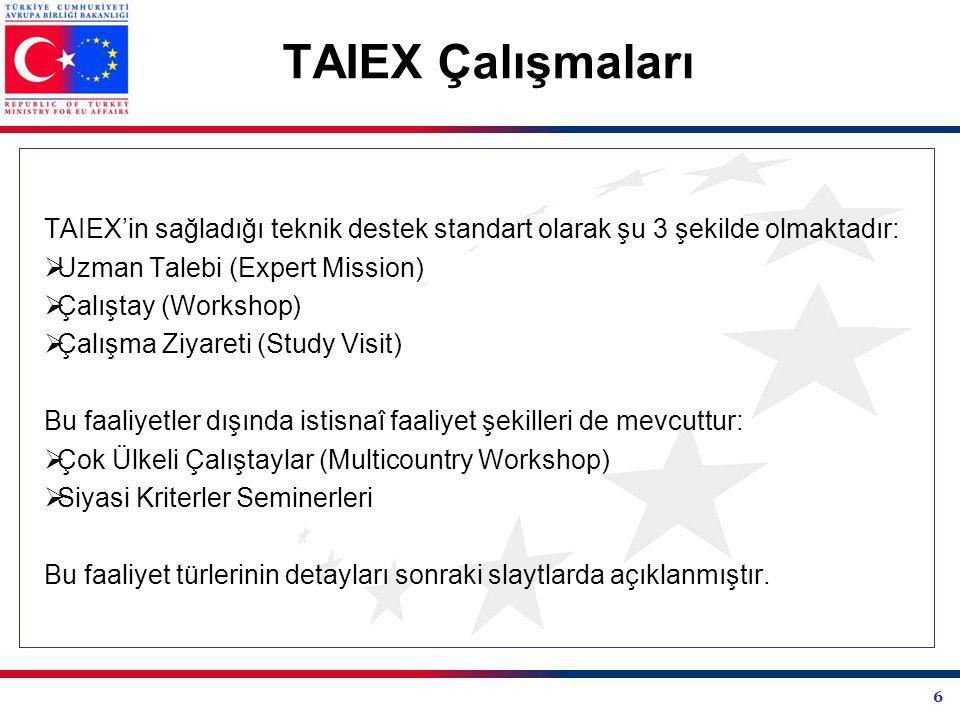 6 TAIEX Çalışmaları TAIEX'in sağladığı teknik destek standart olarak şu 3 şekilde olmaktadır:  Uzman Talebi (Expert Mission)  Çalıştay (Workshop)  Çalışma Ziyareti (Study Visit) Bu faaliyetler dışında istisnaî faaliyet şekilleri de mevcuttur:  Çok Ülkeli Çalıştaylar (Multicountry Workshop)  Siyasi Kriterler Seminerleri Bu faaliyet türlerinin detayları sonraki slaytlarda açıklanmıştır.