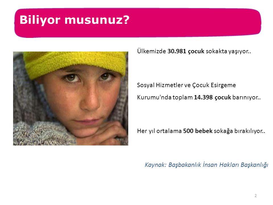 Biliyor musunuz? Ülkemizde 30.981 çocuk sokakta yaşıyor.. Sosyal Hizmetler ve Çocuk Esirgeme Kurumu'nda toplam 14.398 çocuk barınıyor.. Her yıl ortala