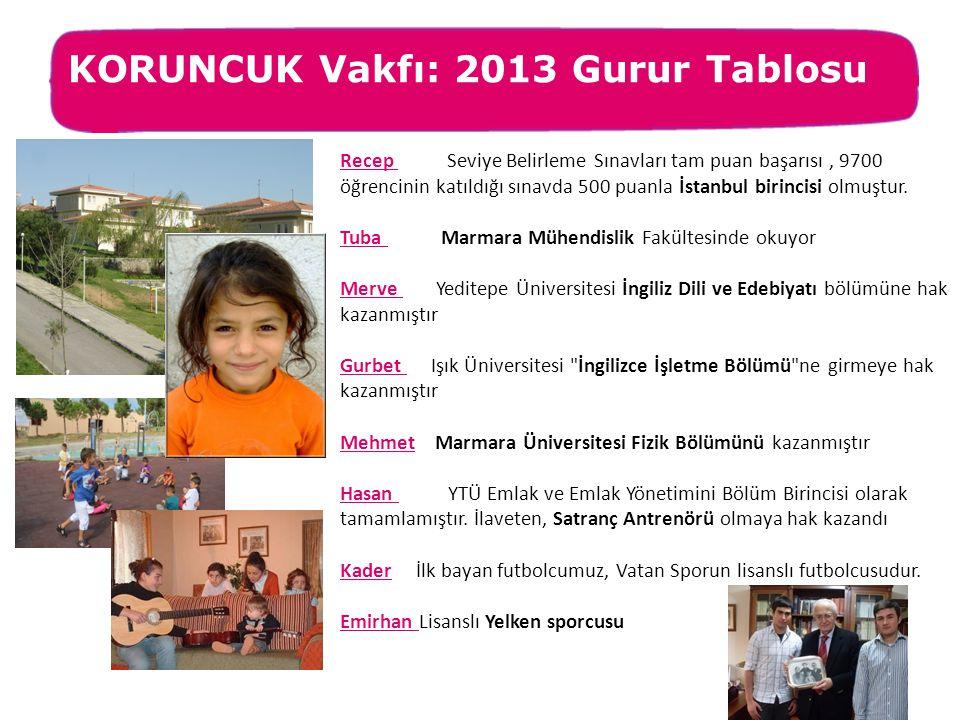 KORUNCUK Vakfı: 2013 Gurur Tablosu Recep Seviye Belirleme Sınavları tam puan başarısı, 9700 öğrencinin katıldığı sınavda 500 puanla İstanbul birincisi