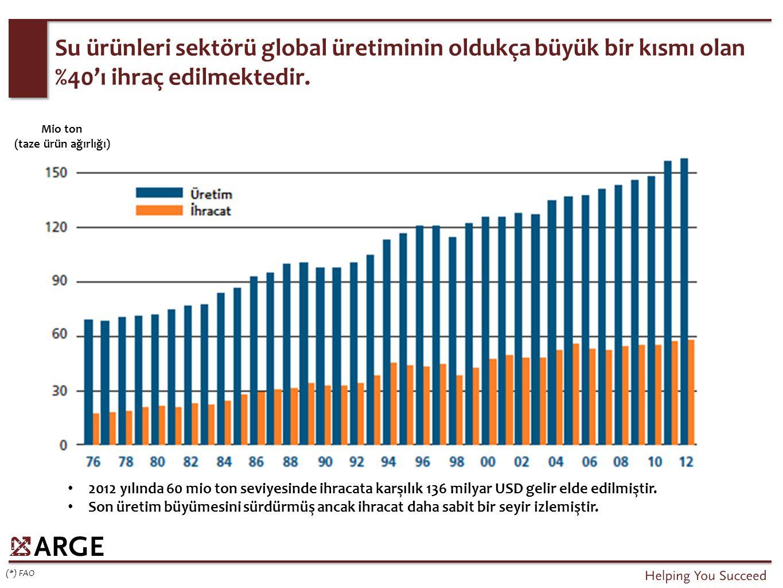 Su ürünleri sektörü global üretiminin oldukça büyük bir kısmı olan %40'ı ihraç edilmektedir.
