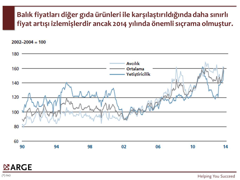 Balık fiyatları diğer gıda ürünleri ile karşılaştırıldığında daha sınırlı fiyat artışı izlemişlerdir ancak 2014 yılında önemli sıçrama olmuştur.