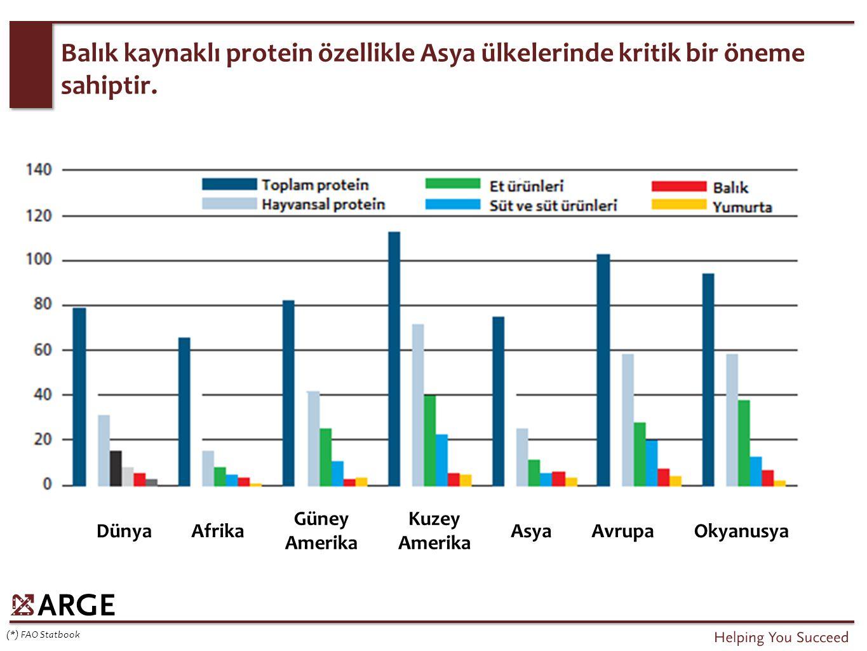 Balık kaynaklı protein özellikle Asya ülkelerinde kritik bir öneme sahiptir.