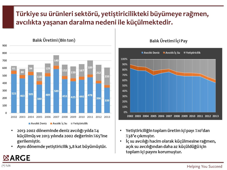Türkiye su ürünleri sektörü, yetiştiricilikteki büyümeye rağmen, avcılıkta yaşanan daralma nedeni ile küçülmektedir.