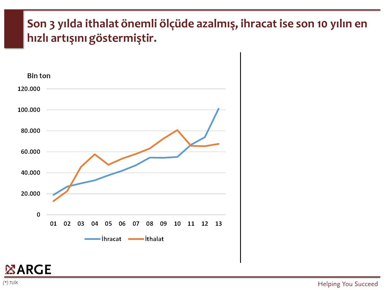 Son 3 yılda ithalat önemli ölçüde azalmış, ihracat ise son 10 yılın en hızlı artışını göstermiştir.
