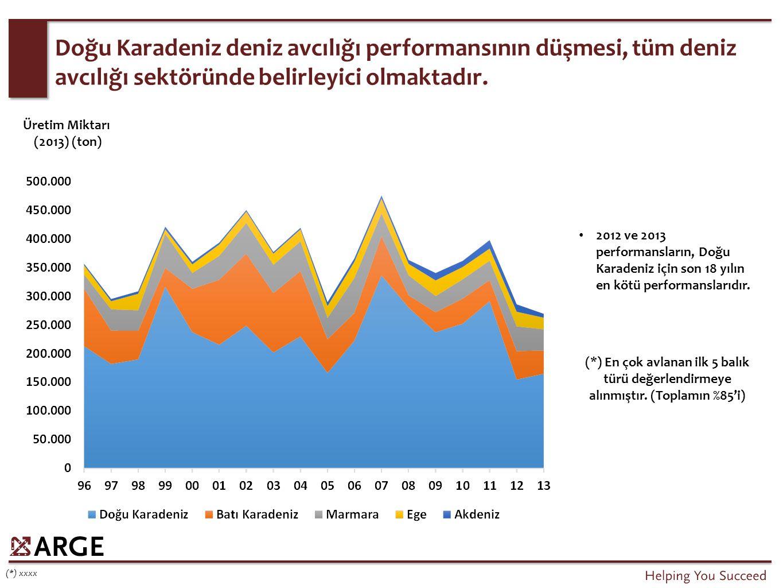 Doğu Karadeniz deniz avcılığı performansının düşmesi, tüm deniz avcılığı sektöründe belirleyici olmaktadır.