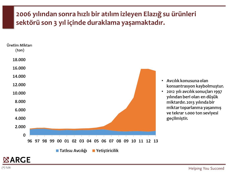 2006 yılından sonra hızlı bir atılım izleyen Elazığ su ürünleri sektörü son 3 yıl içinde duraklama yaşamaktadır.