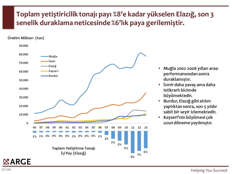 Toplam yetiştiricilik tonajı payı %8'e kadar yükselen Elazığ, son 3 senelik duraklama neticesinde %6'lık paya gerilemiştir.