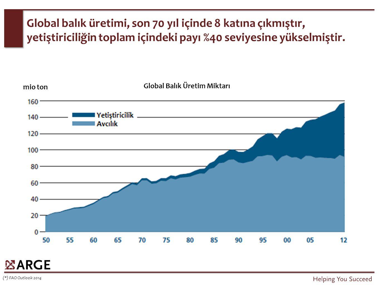 Global balık üretimi, son 70 yıl içinde 8 katına çıkmıştır, yetiştiriciliğin toplam içindeki payı %40 seviyesine yükselmiştir.