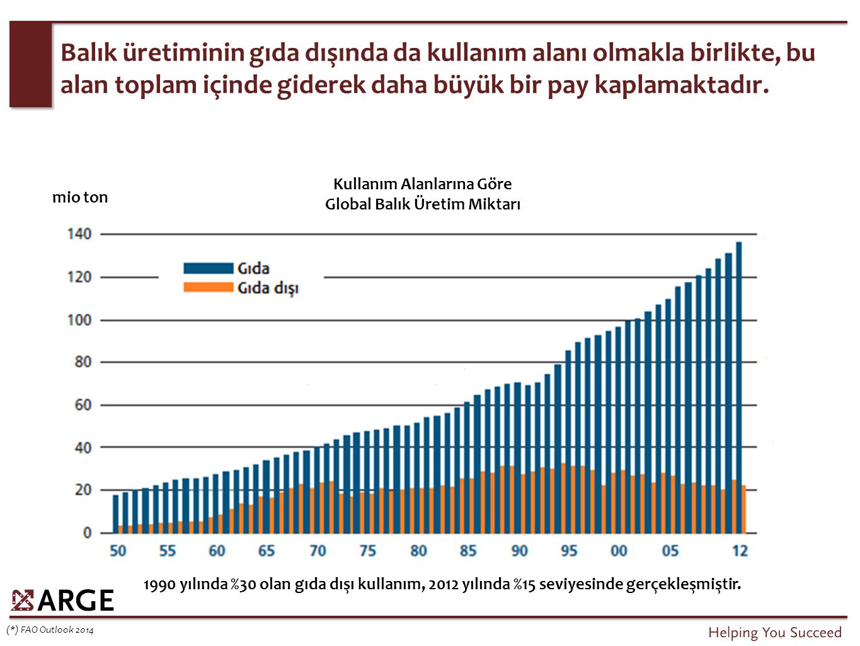 Balık, global beslenme için giderek daha kritik bir ürün olmaktadır, üretim artış hızı, nüfus artış hızının 2 katıdır.